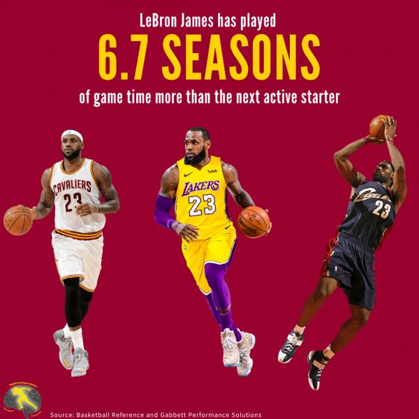 Lebron infographic